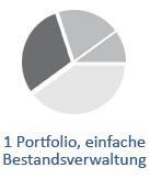 1 Portfolio, einfache Bestandsverwaltung