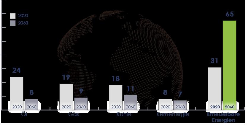 Anteil der verschiedenen Energien in Prozenz am weltweiten Energieverbrauch im jeweiligen Jahr. Quelle: Wirtschaftswoche 2013 - Bezug Shell Studie