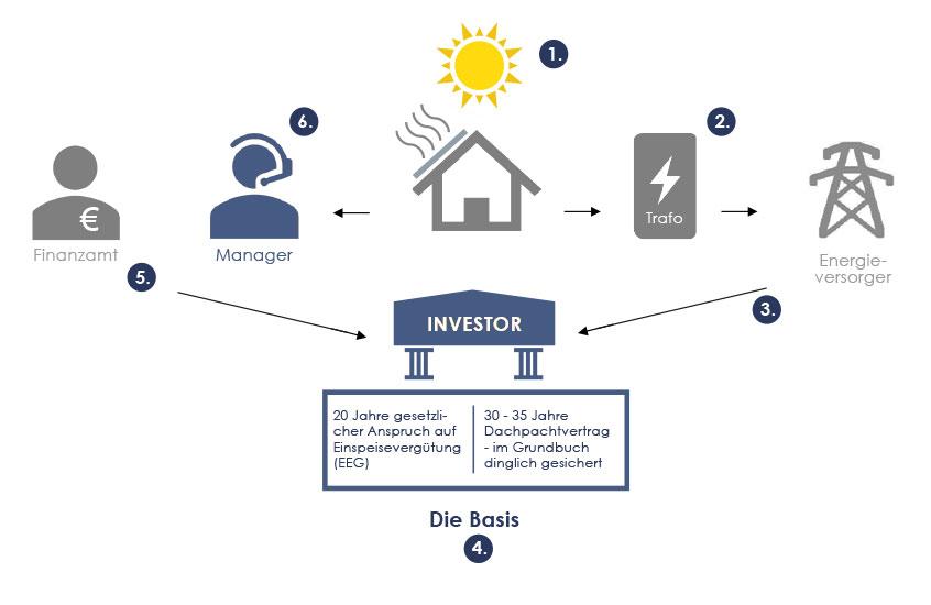 Erläuterung der Funktionsweise eines Solarinvestments