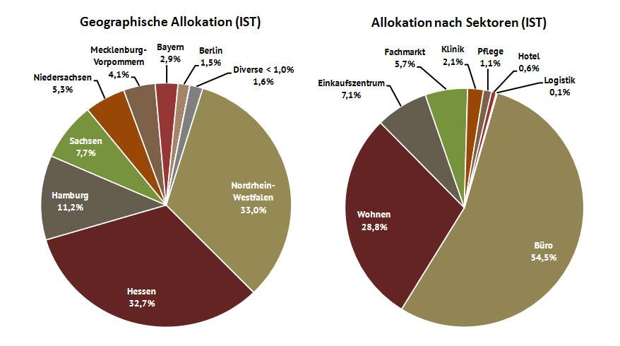 HTB 11 - Geographische Allokation und Allokation nach Sektoren